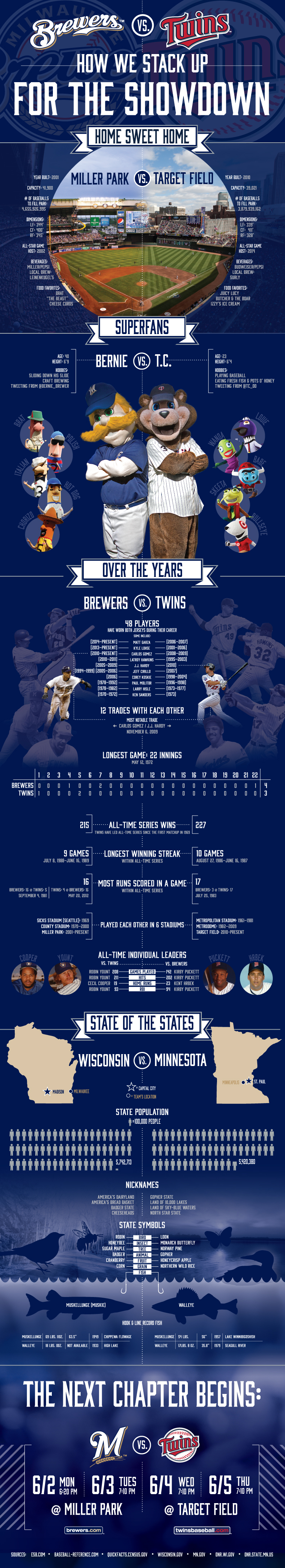 2014-Brewers-vs-Twins-Large-Infographic-Graphic
