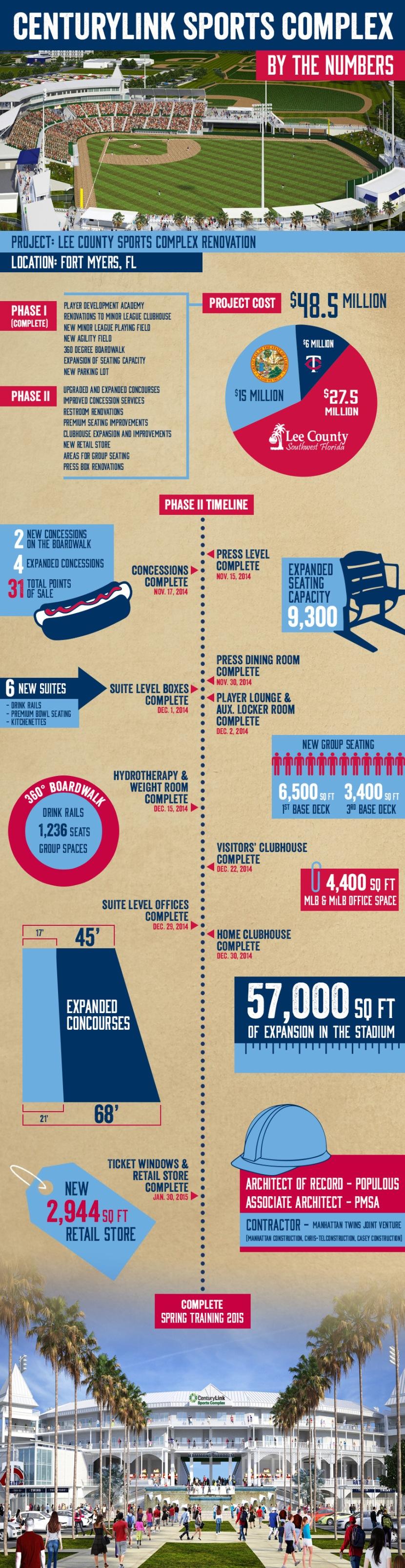 CLSC infographic