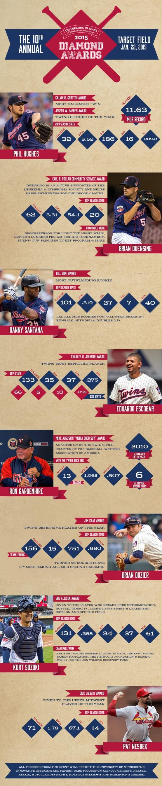 Diamond Awards infographic